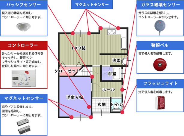 戸建てのセキュリティシステム例