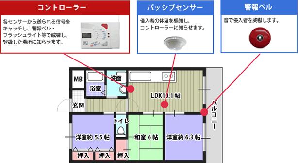 マンションのセキュリティシステム例